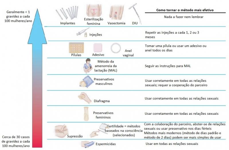 Implante Hormonal para Rejuvenescimento